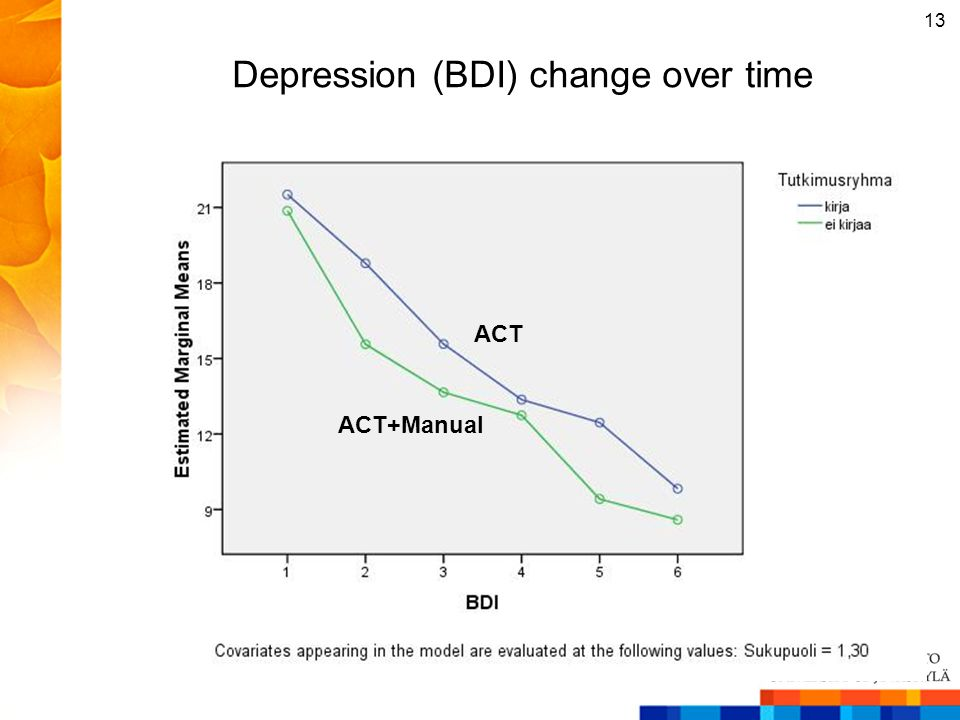 Depression (BDI) change over time