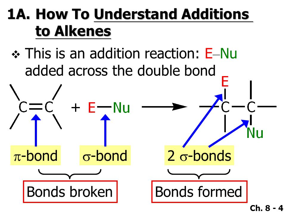 1A. How To Understand Additions to Alkenes