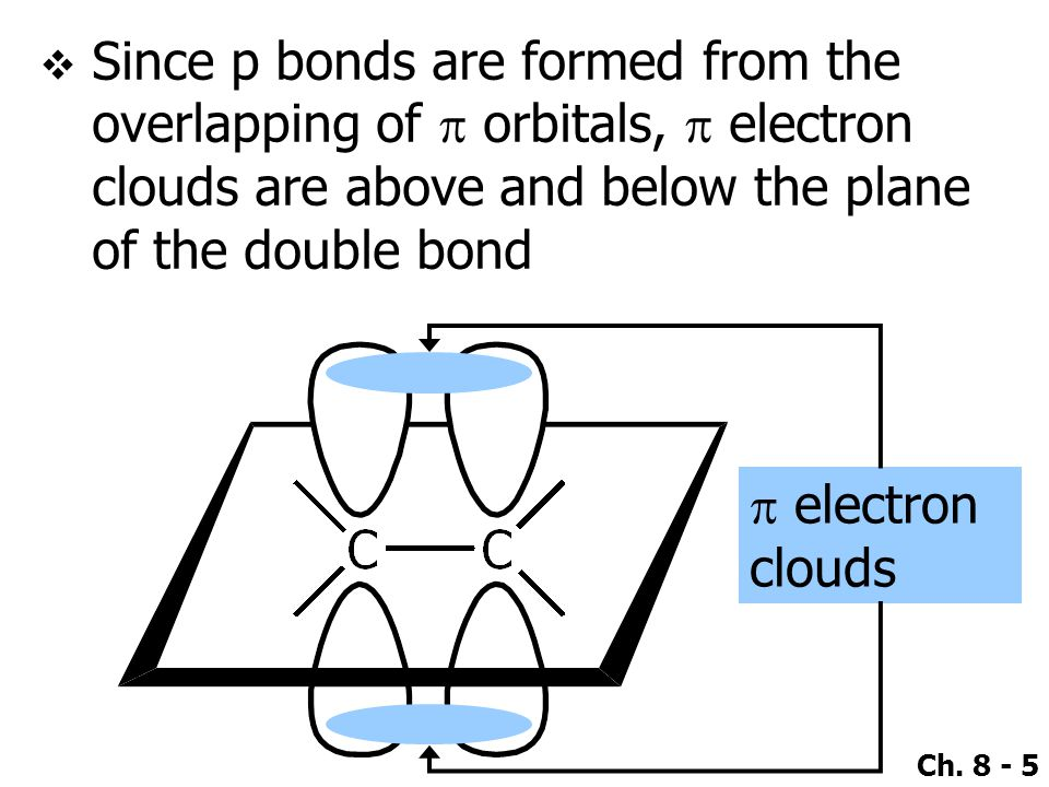 Since p bonds are formed from the overlapping of p orbitals, p electron clouds are above and below the plane of the double bond