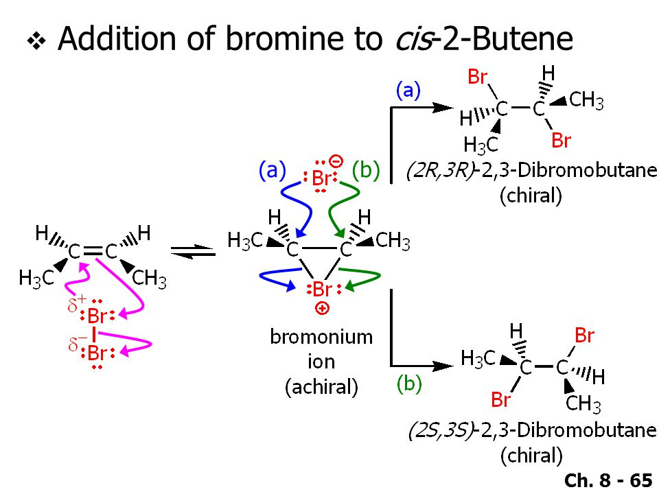Addition of bromine to cis-2-Butene