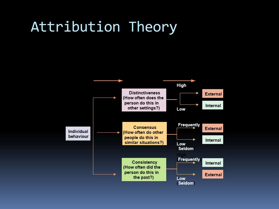 Attribution Theory Attribution Observation Interpretation of cause