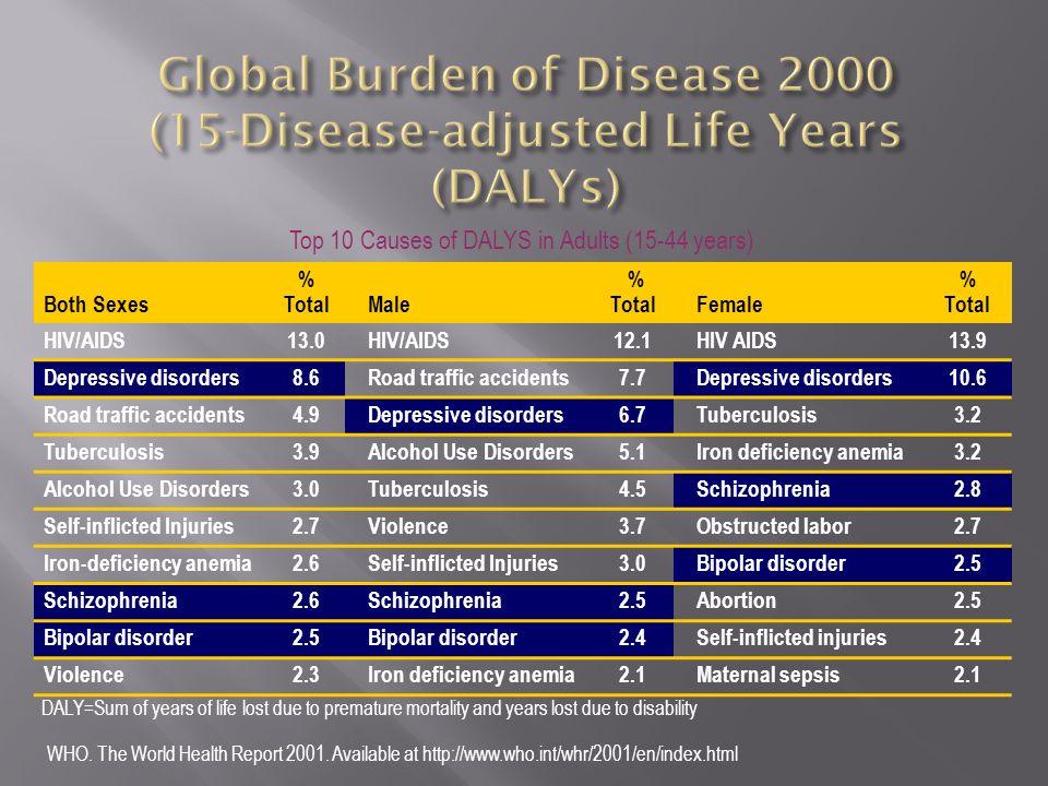 Global Burden of Disease 2000 (15-Disease-adjusted Life Years (DALYs)