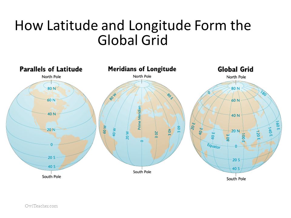 How Latitude and Longitude Form the Global Grid