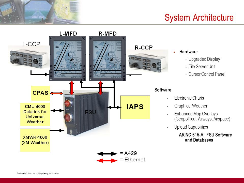 System Architecture L-CCP R-CCP = A429 = Ethernet Hardware