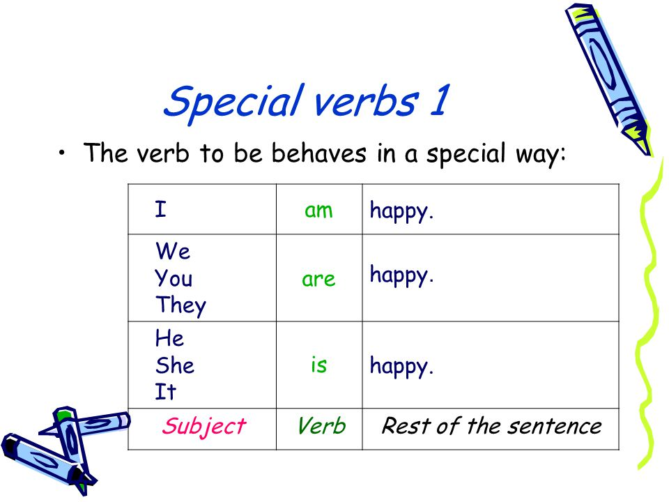 Special verbs 1 The verb to be behaves in a special way: happy. am I