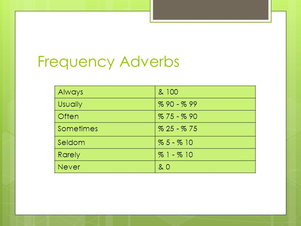 Frequency Adverbs Always & 100 Usually % 90 - % 99 Often % 75 - % 90