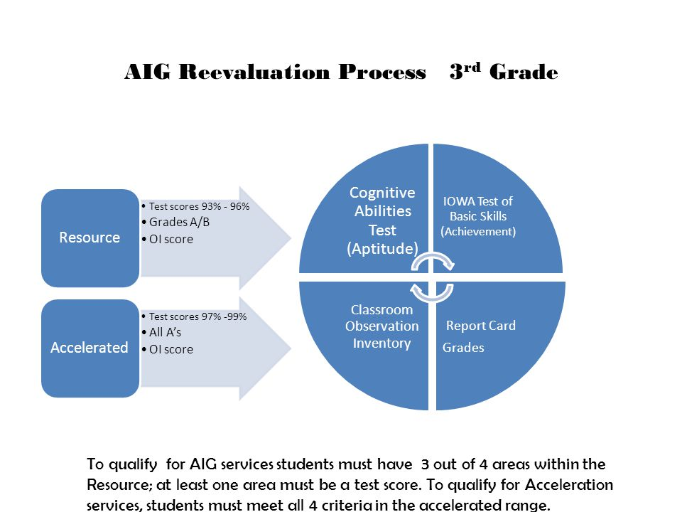 AIG Reevaluation Process 3rd Grade