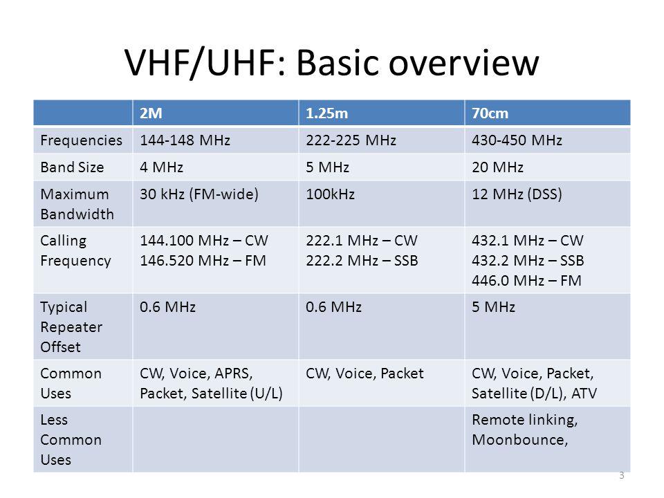 VHF/UHF: Basic overview
