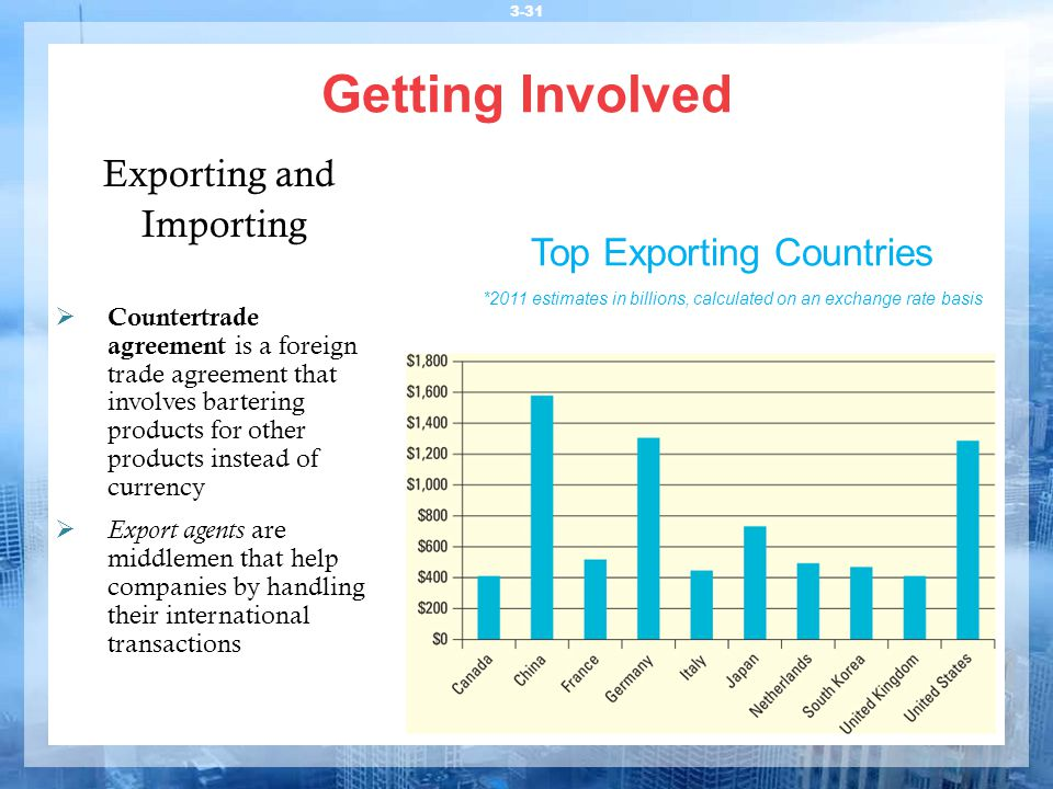 Getting Involved Exporting and Importing Top Exporting Countries