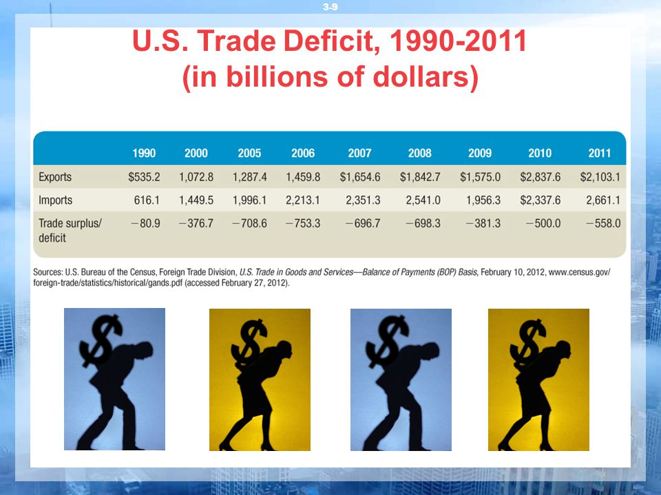 U.S. Trade Deficit, 1990-2011 (in billions of dollars)