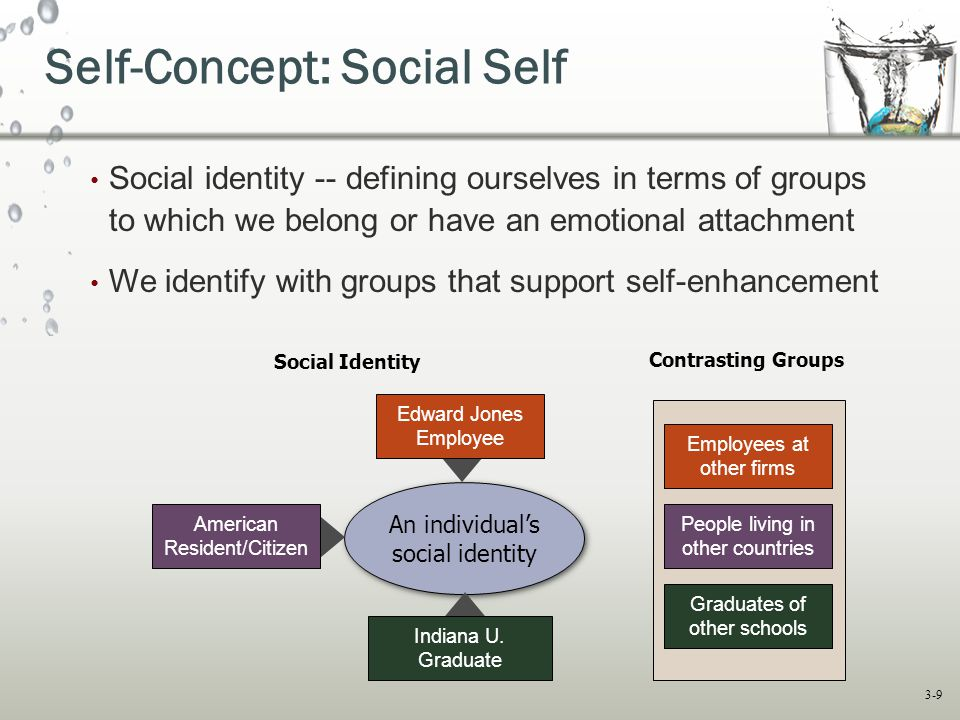 Self-Concept: Social Self