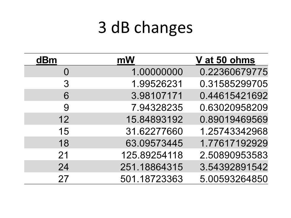 3 dB changes dBm mW V at 50 ohms 1.00000000 0.22360679775 3 1.99526231