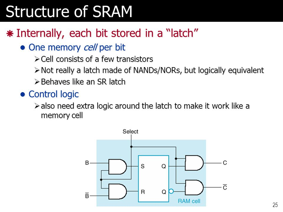 Structure of SRAM Internally, each bit stored in a latch