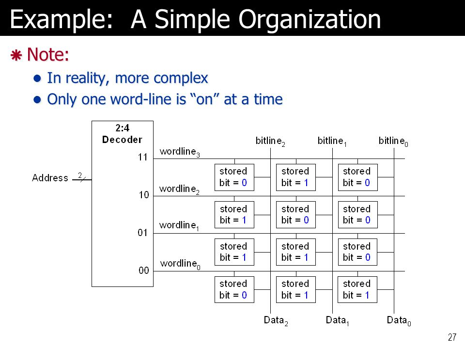 Example: A Simple Organization