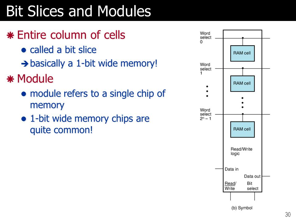 Bit Slices and Modules Entire column of cells Module