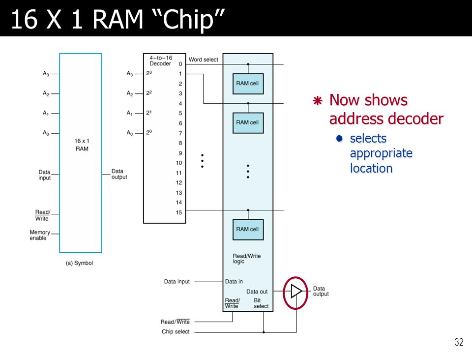 16 X 1 RAM Chip Now shows address decoder