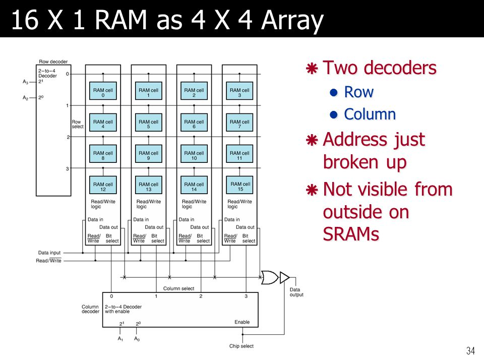 16 X 1 RAM as 4 X 4 Array Two decoders Address just broken up