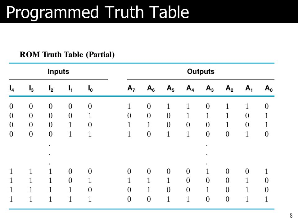 Programmed Truth Table