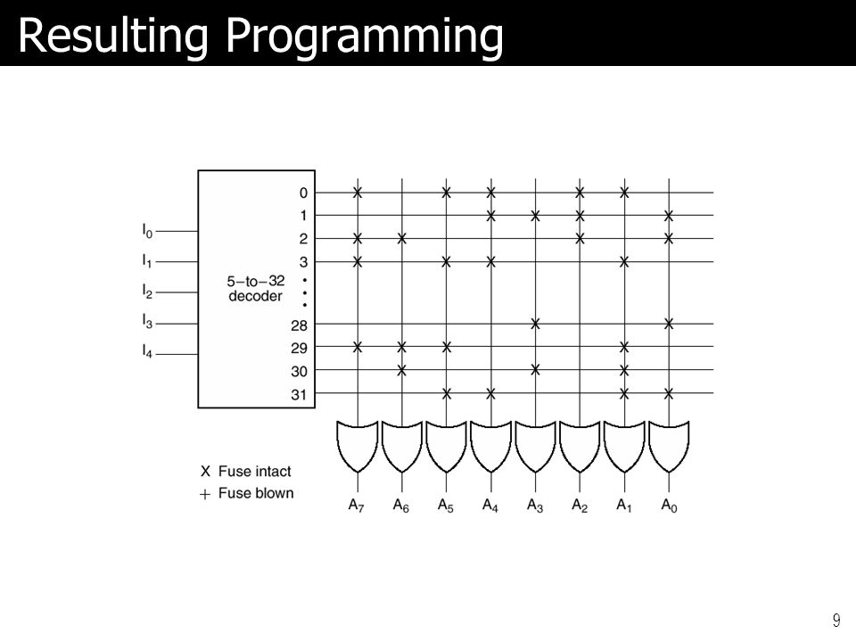 Resulting Programming