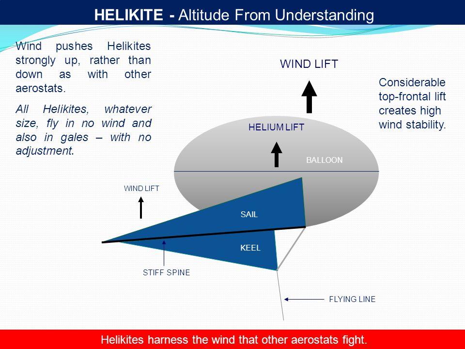HELIKITE - Altitude From Understanding