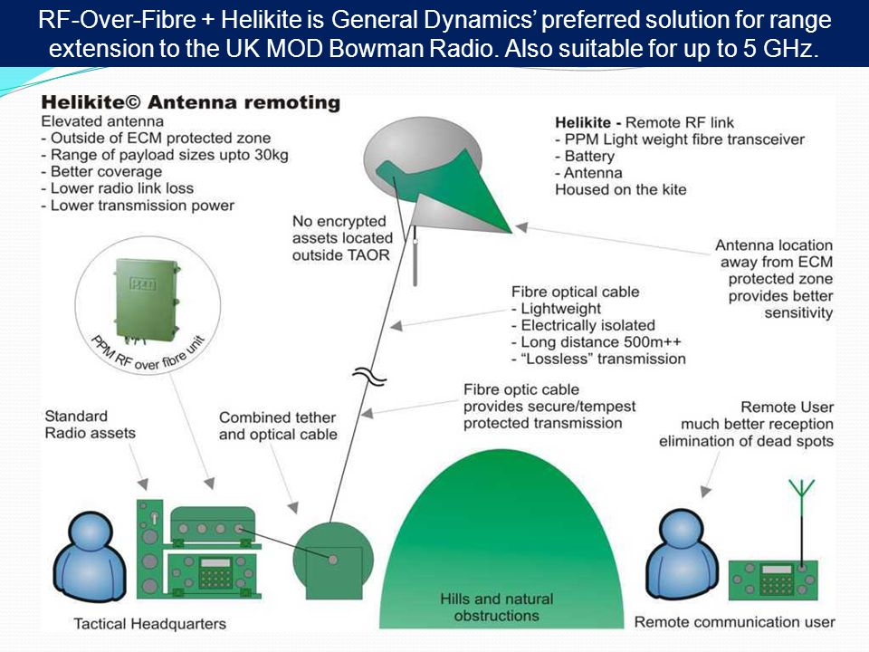 RF-Over-Fibre + Helikite is General Dynamics' preferred solution for range extension to the UK MOD Bowman Radio.