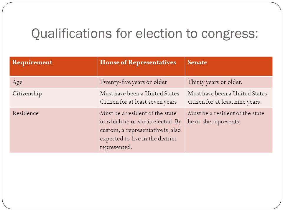 Qualifications for election to congress:
