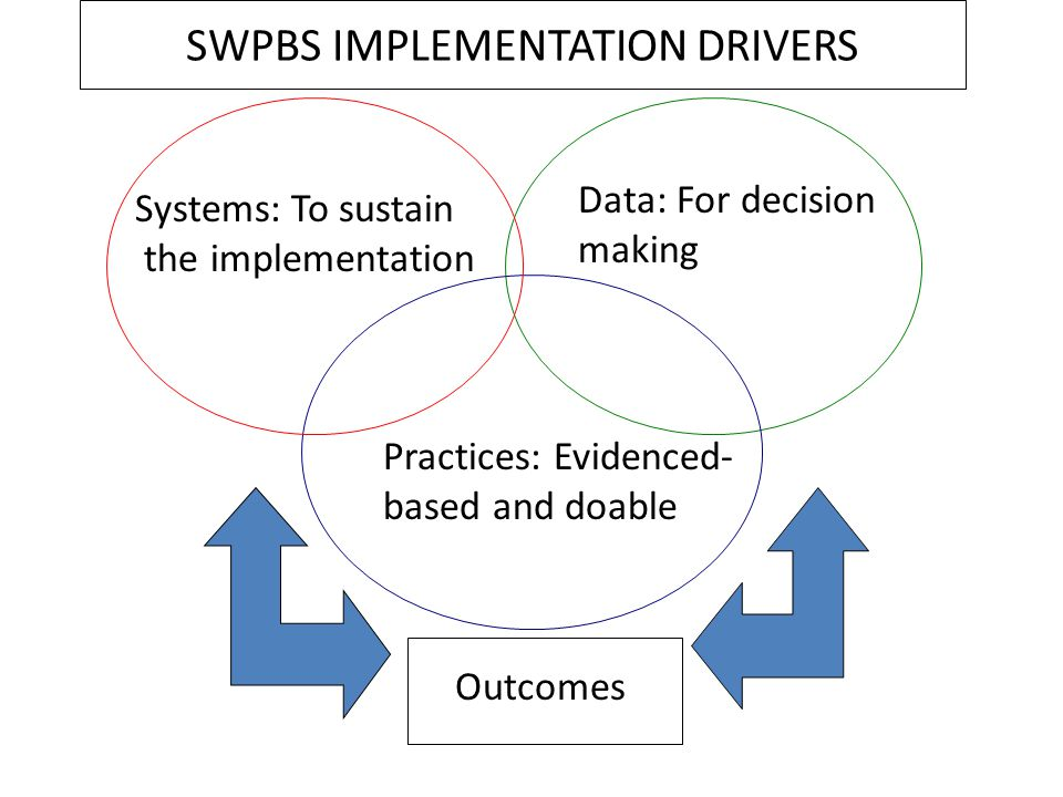 SWPBS IMPLEMENTATION DRIVERS