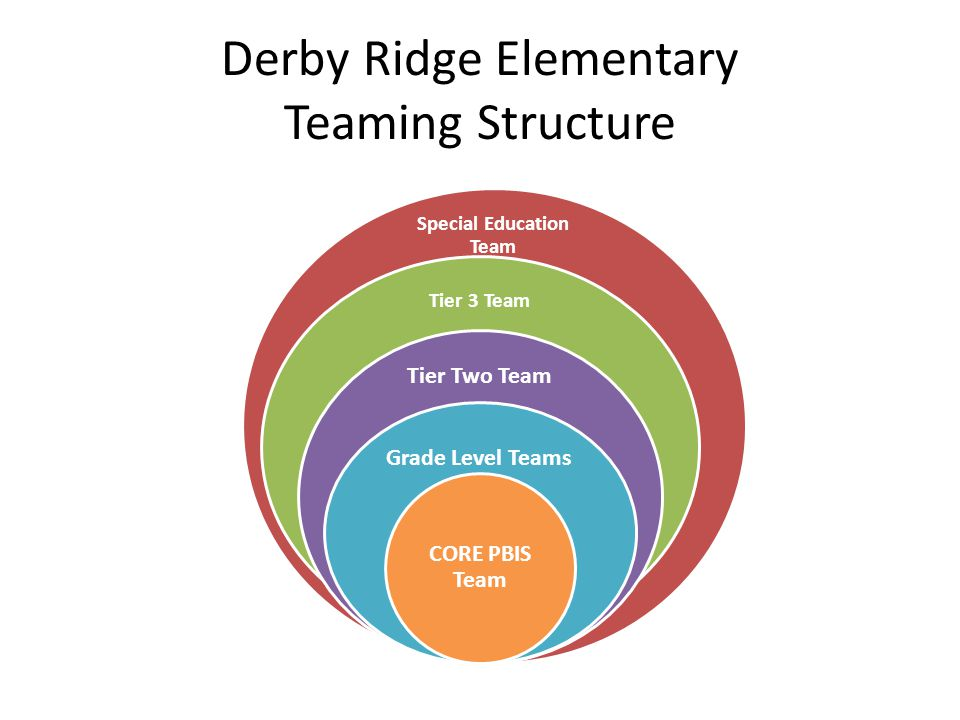 Derby Ridge Elementary Teaming Structure