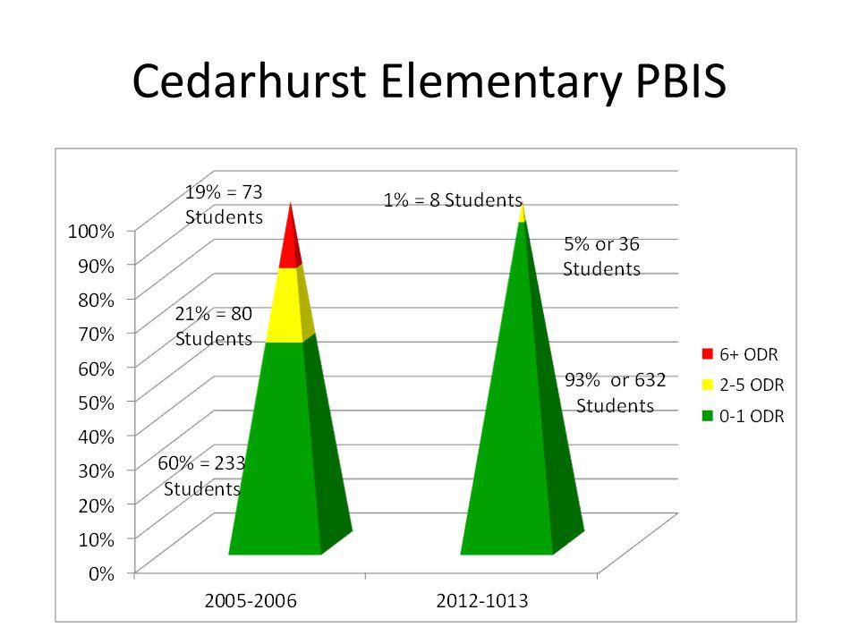 Cedarhurst Elementary PBIS