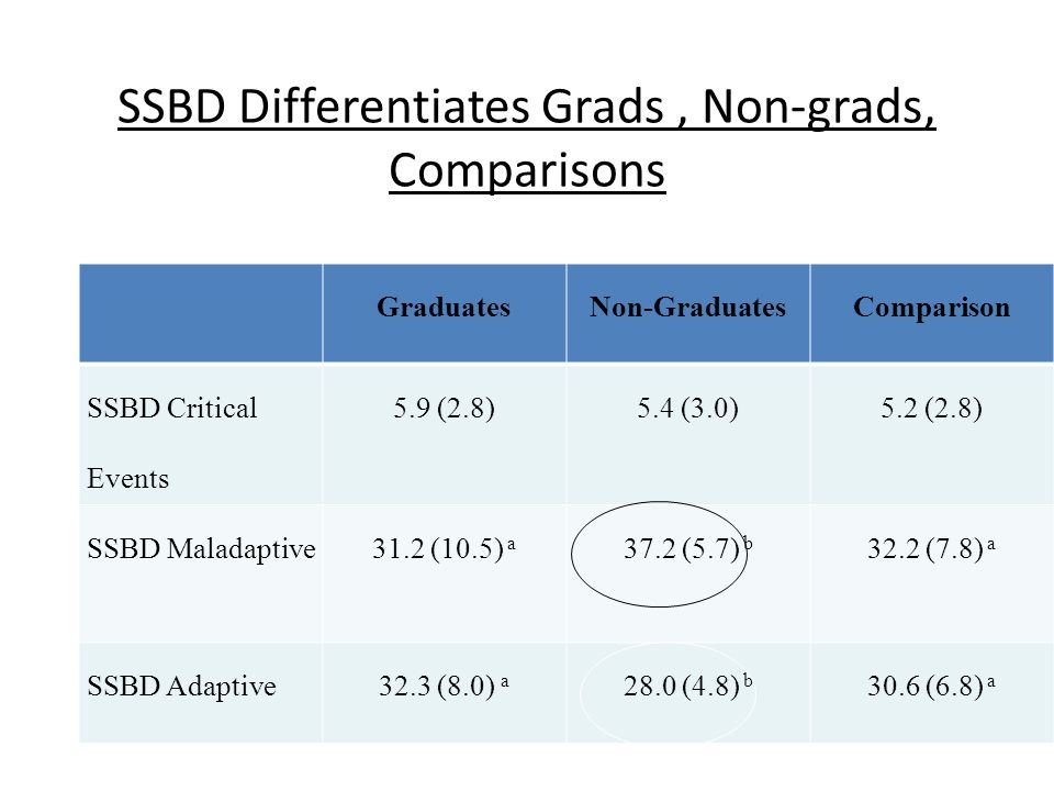 SSBD Differentiates Grads , Non-grads, Comparisons