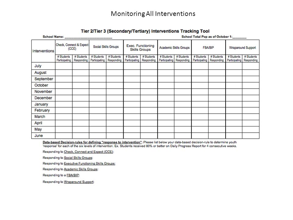 Monitoring All Interventions
