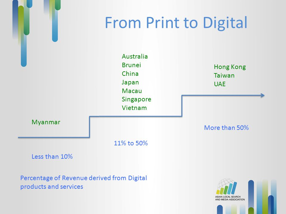 From Print to Digital Australia Brunei China Hong Kong Japan Taiwan