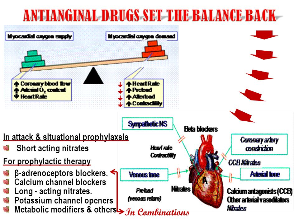 ANTIANGINAL DRUGS SET THE BALANCE BACK