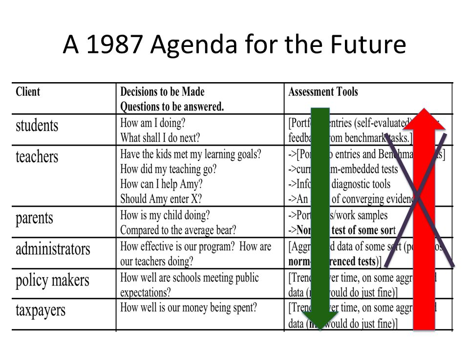 A 1987 Agenda for the Future