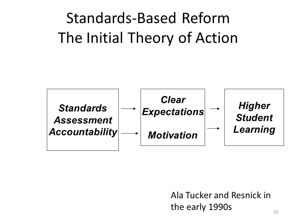 Standards-Based Reform The Initial Theory of Action
