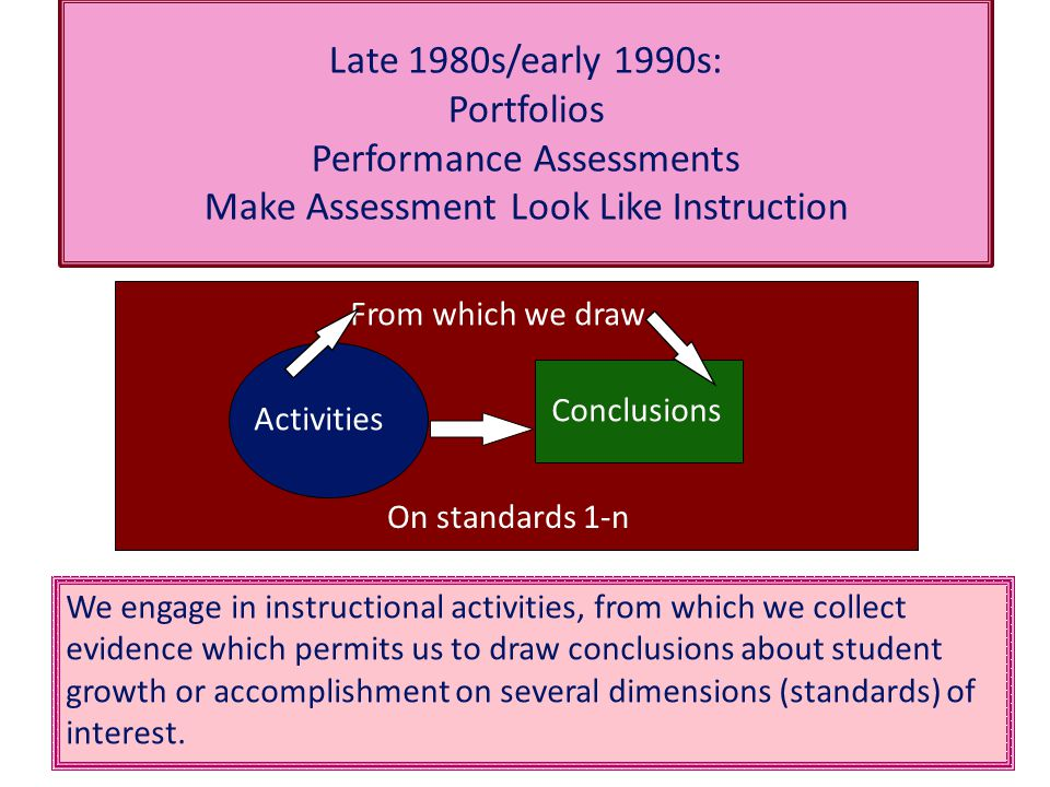 Late 1980s/early 1990s: Portfolios Performance Assessments Make Assessment Look Like Instruction