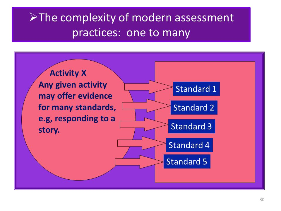 The complexity of modern assessment practices: one to many