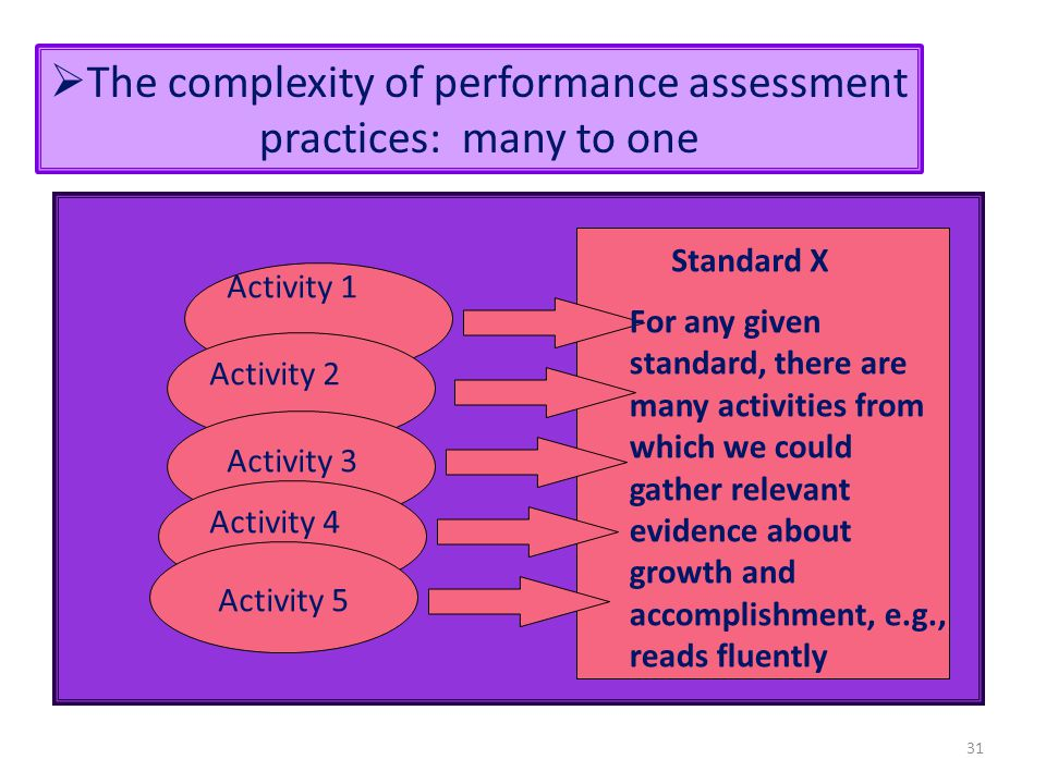 The complexity of performance assessment practices: many to one