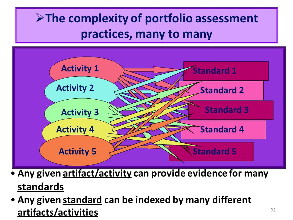 The complexity of portfolio assessment practices, many to many