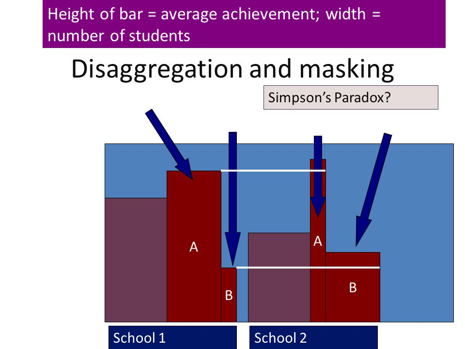 Disaggregation and masking