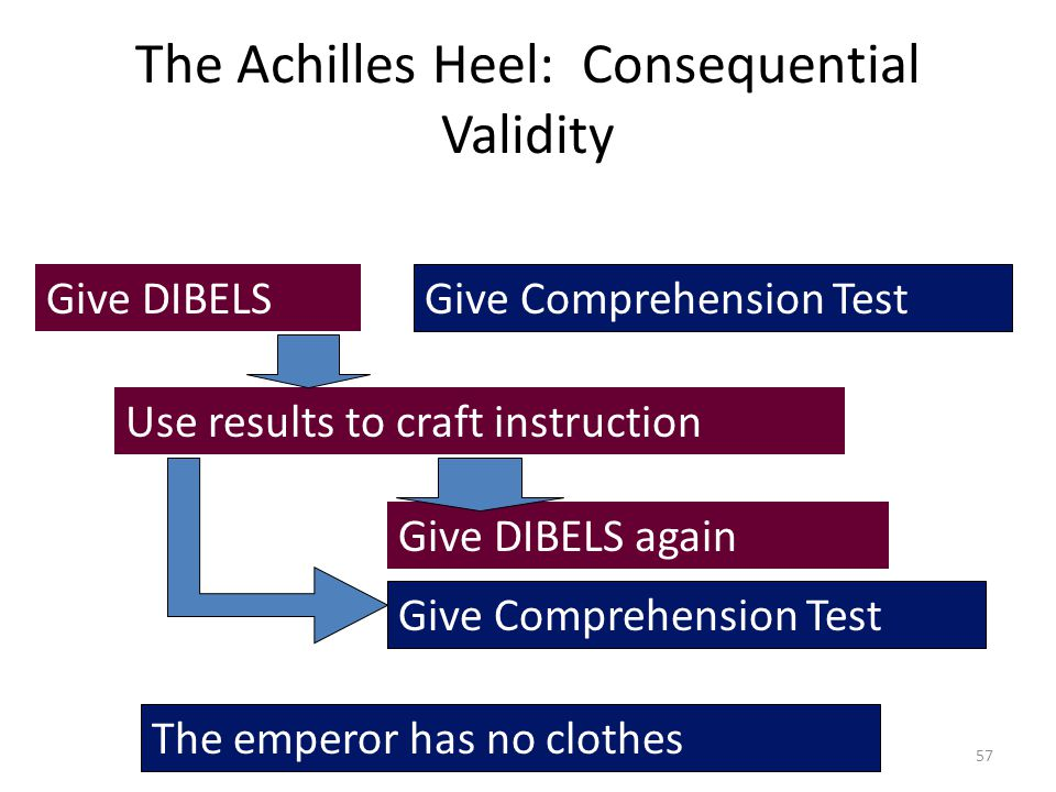 The Achilles Heel: Consequential Validity