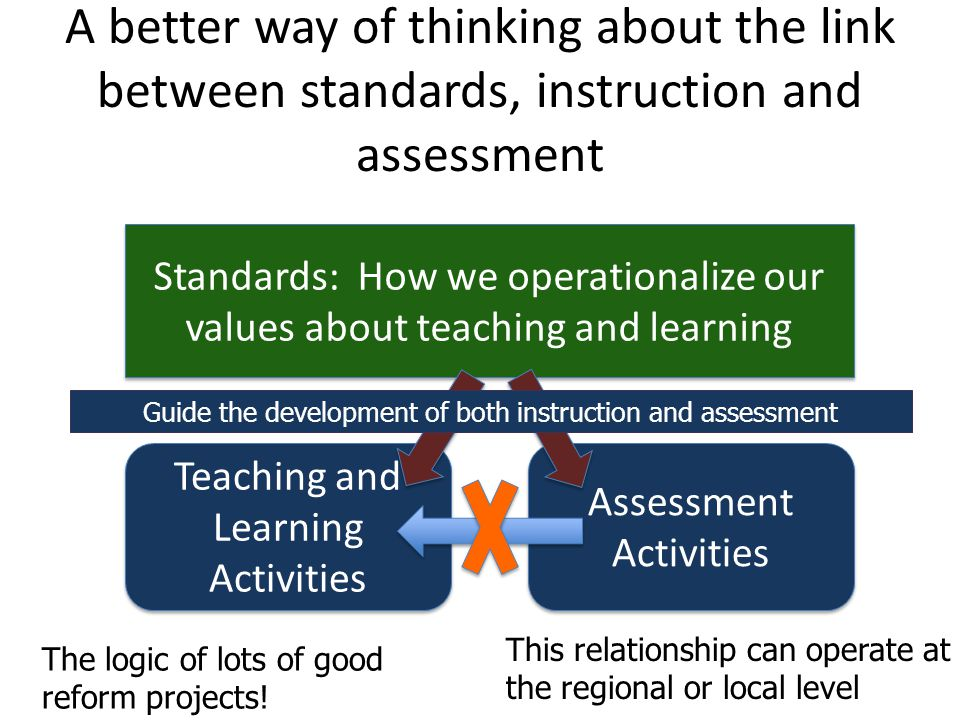 A better way of thinking about the link between standards, instruction and assessment