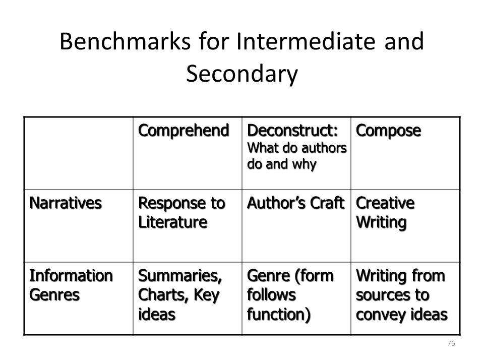 Benchmarks for Intermediate and Secondary
