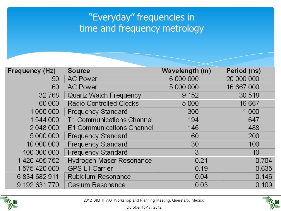 Everyday frequencies in time and frequency metrology