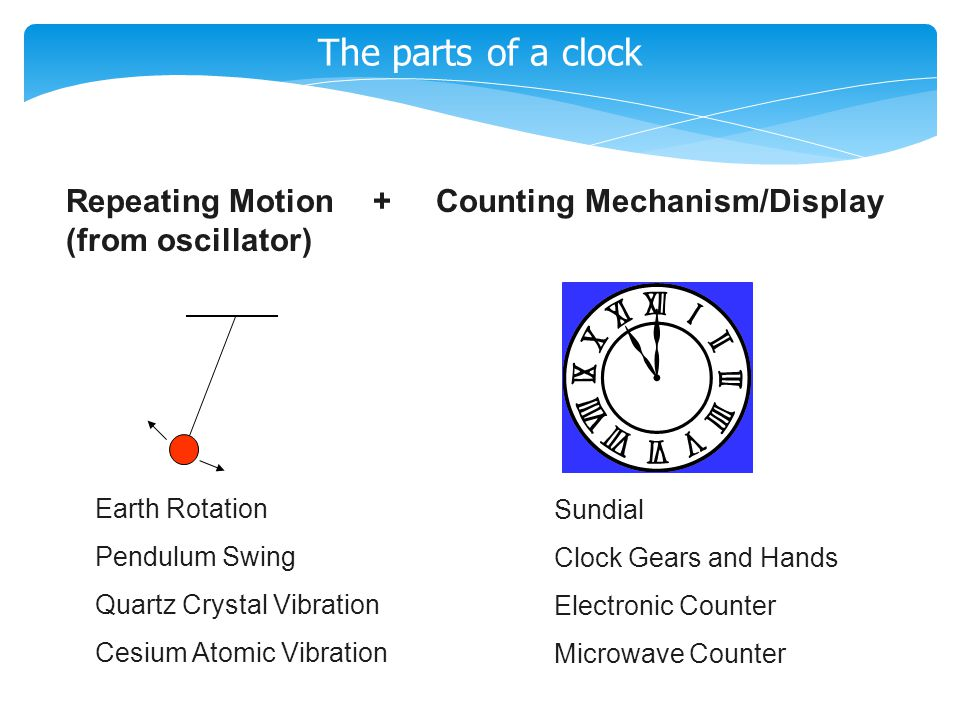 The parts of a clock Repeating Motion + Counting Mechanism/Display