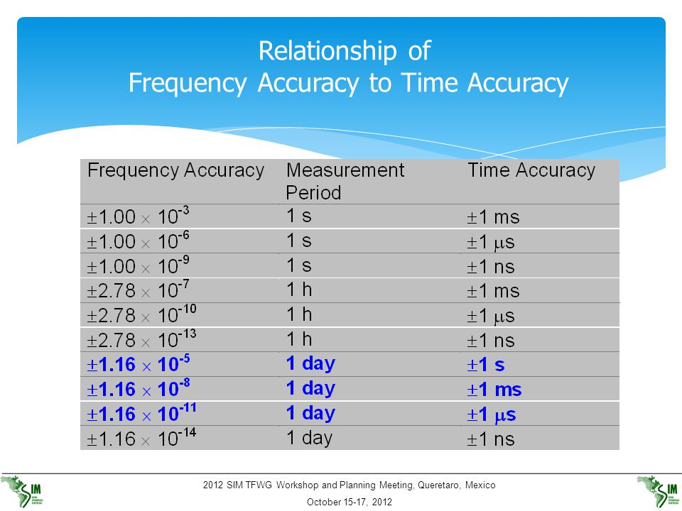 Relationship of Frequency Accuracy to Time Accuracy