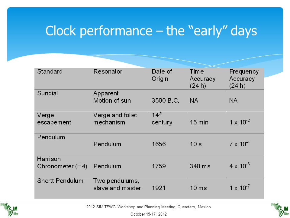 Clock performance – the early days