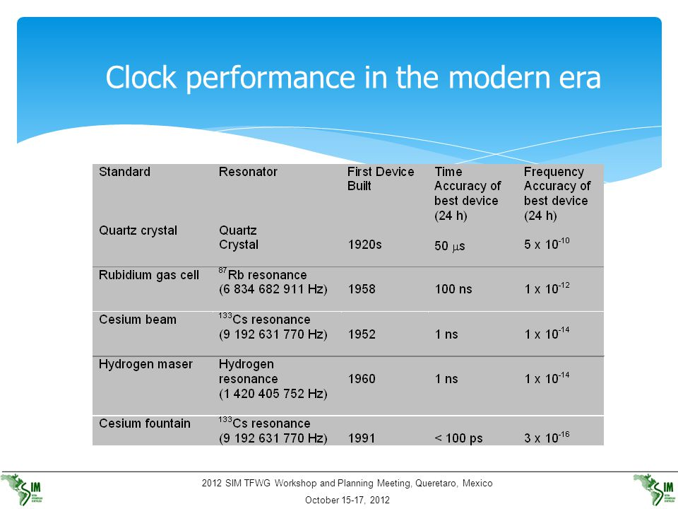 Clock performance in the modern era