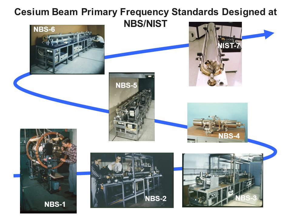 Cesium Beam Primary Frequency Standards Designed at NBS/NIST