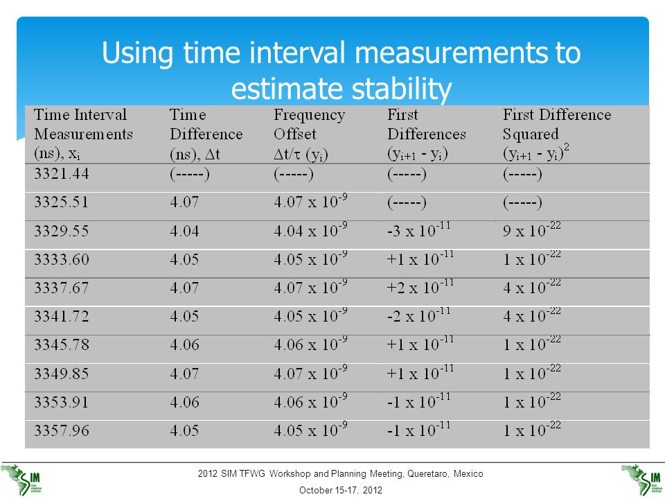 Using time interval measurements to estimate stability